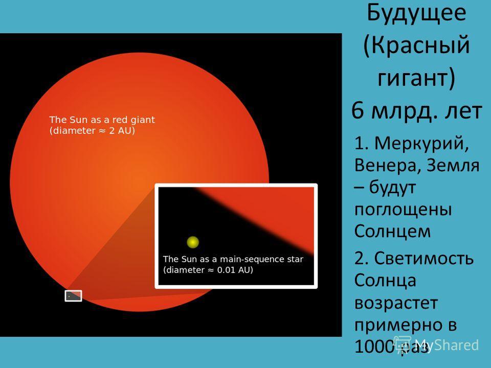 Будущее (Красный гигант) 6 млрд. лет 1. Меркурий, Венера, Земля – будут поглощены Солнцем 2. Светимость Солнца возрастет примерно в 1000 раз
