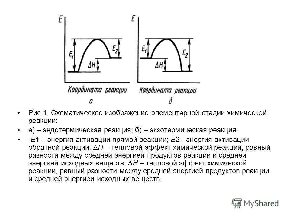 Рис.1. Схематическое изображение элементарной стадии химической реакции: а) – эндотермическая реакция; б) – экзотермическая реакция. Е1 – энергия активации прямой реакции; Е2 - энергия активации обратной реакции; Н – тепловой эффект химической реакци