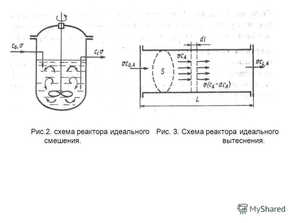 Рис.2. схема реактора идеального Рис. 3. Схема реактора идеального смешения.вытеснения.