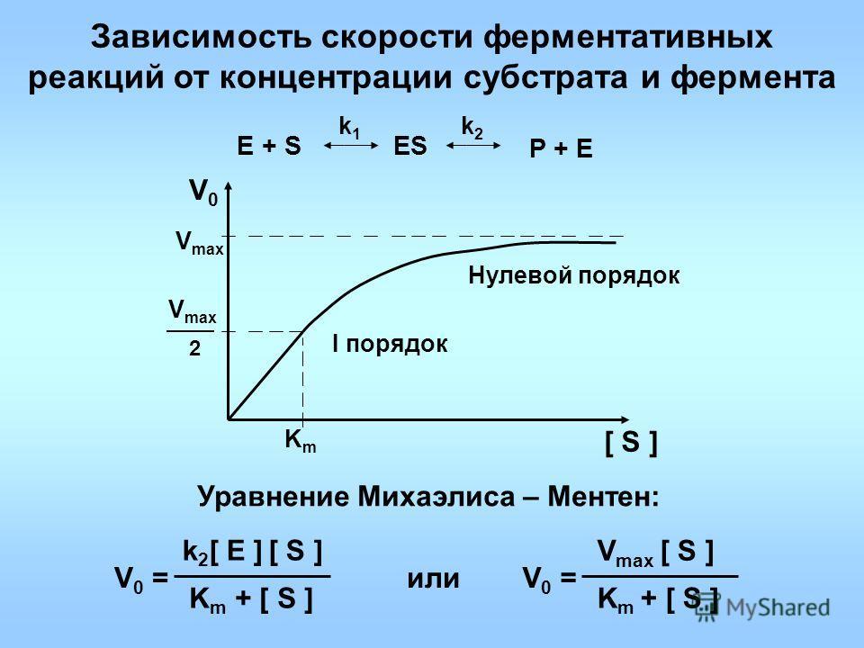 Зависимость скорости ферментативных реакций от концентрации субстрата и фермента k1k1 k2k2 V0V0 [ S ] V max 2 KmKm Уравнение Михаэлиса – Ментен: V 0 = k 2 [ E ] [ S ] K m + [ S ] Е + SES P + E Нулевой порядок I порядок V 0 = V max [ S ] K m + [ S ] и