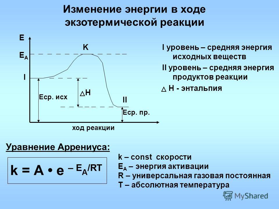 Изменение энергии в ходе экзотермической реакции I уровень – средняя энергия исходных веществ II уровень – средняя энергия продуктов реакции Н - энтальпия ход реакции Е ЕAЕA I II Н Уравнение Аррениуса: k = А е – Е A /RT k – const скорости Е A – энерг