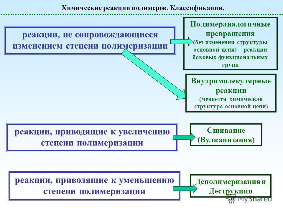Химические реакции полимеров. Классификация. реакции, не сопровождающиеся изменением степени полимеризации реакции, приводящие к увеличению степени полимеризации реакции, приводящие к уменьшению степени полимеризации Полимераналогичные превращения (б