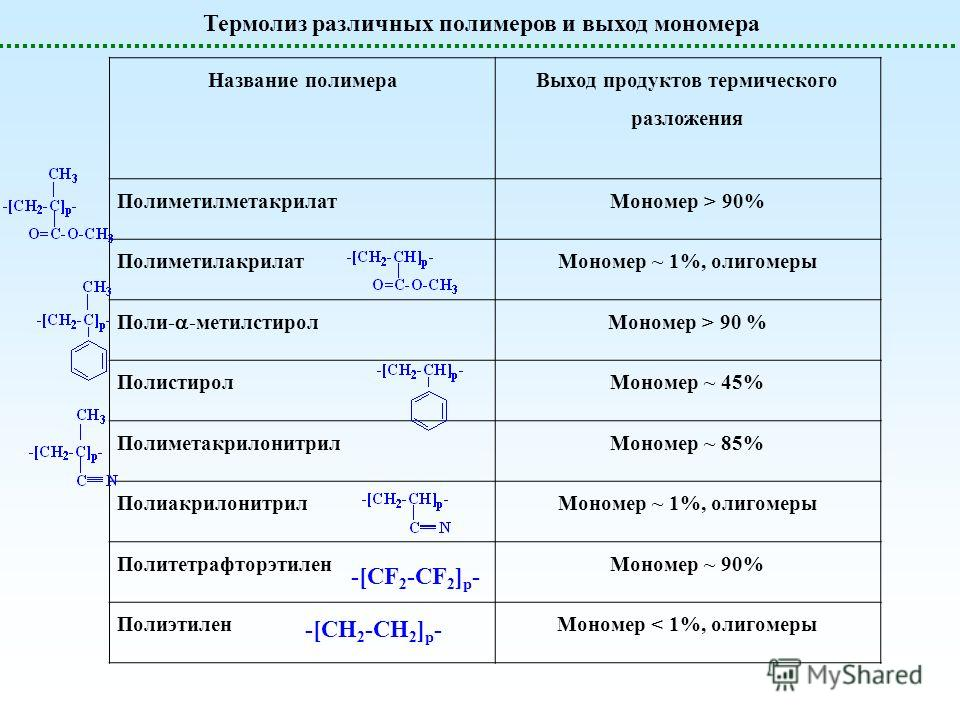 Термолиз различных полимеров и выход мономера Название полимера Выход продуктов термического разложения Полиметилметакрилат Мономер > 90% Полиметилакрилат Мономер ~ 1%, олигомеры Поли- -метилстирол Мономер > 90 % Полистирол Мономер ~ 45% Полиметакрил