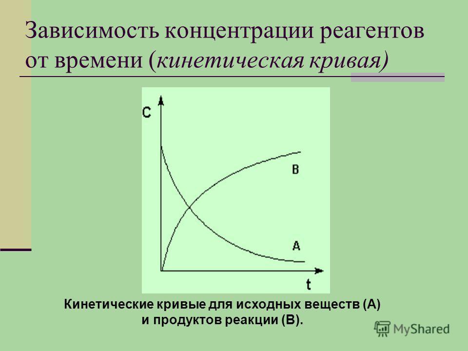 Зависимость концентрации реагентов от времени (кинетическая кривая) Кинетические кривые для исходных веществ (А) и продуктов реакции (В).