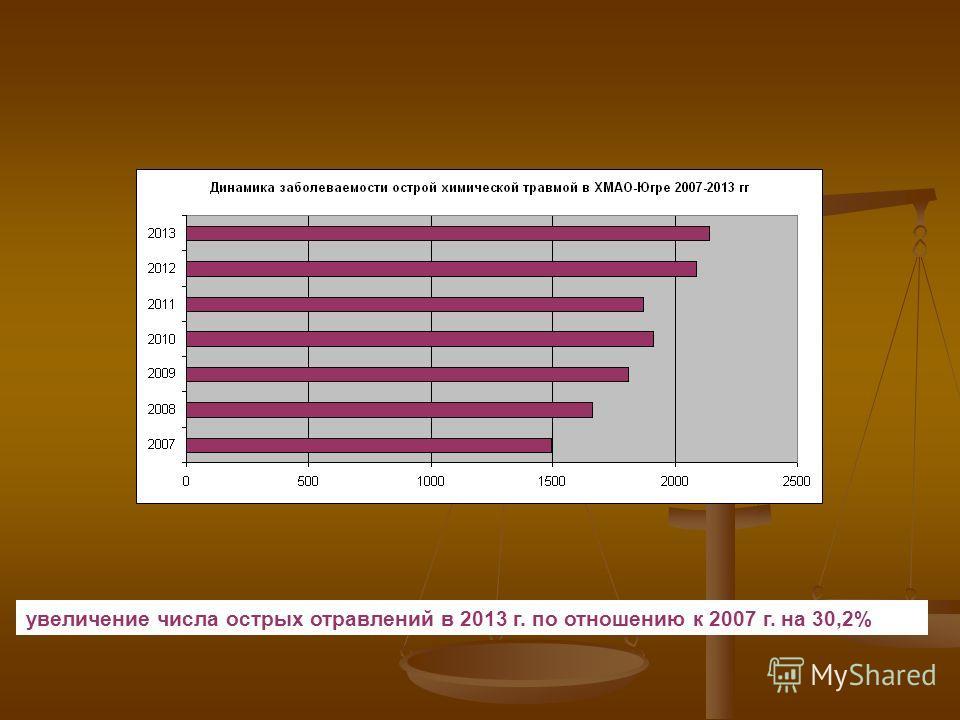 увеличение числа острых отравлений в 2013 г. по отношению к 2007 г. на 30,2%