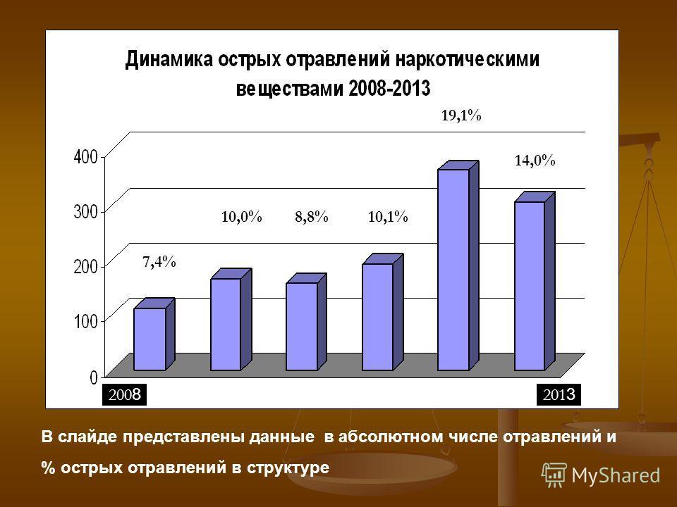 В слайде представлены данные в абсолютном числе отравлений и % острых отравлений в структуре 7,4% 10,0%8,8%10,1% 19,1% 14,0% 201 3 200 8