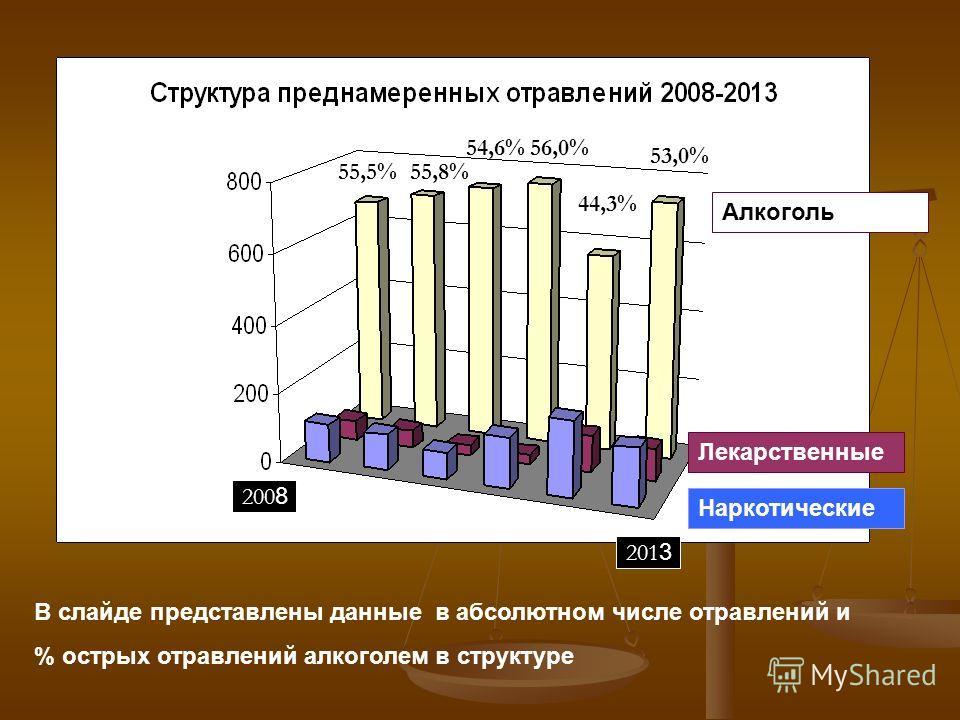 Лекарственные Наркотические Алкоголь 200 8 201 3 В слайде представлены данные в абсолютном числе отравлений и % острых отравлений алкоголем в структуре 55,5%55,8% 54,6%56,0% 44,3% 53,0%