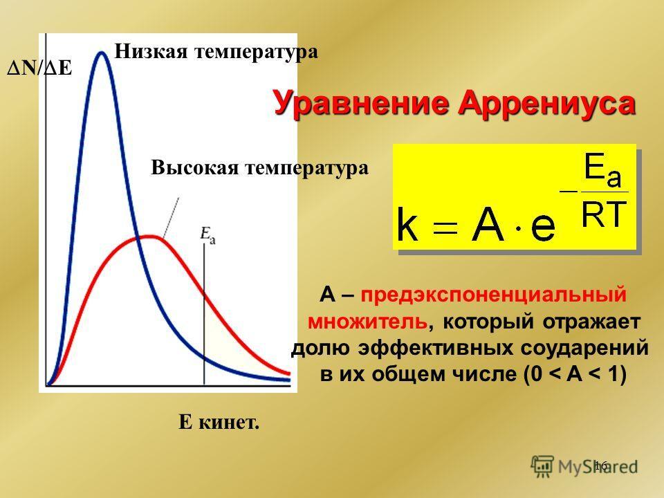 16 Низкая температура Высокая температура Е кинет. N/ E Уравнение Аррениуса А – предэкспоненциальный множитель, который отражает долю эффективных соударений в их общем числе (0 < A < 1)