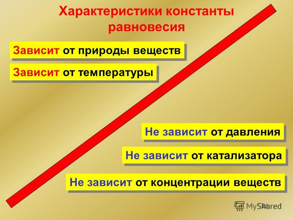 23 Характеристики константы равновесия Не зависит от концентрации веществ Не зависит от давления Не зависит от катализатора Зависит от температуры Зависит от природы веществ