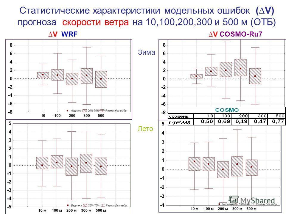 Статистические характеристики модельных ошибок (V) прогноза скорости ветра на 10,100,200,300 и 500 м (ОТБ) Зима V V COSMO-Ru7 Лето VV WRF