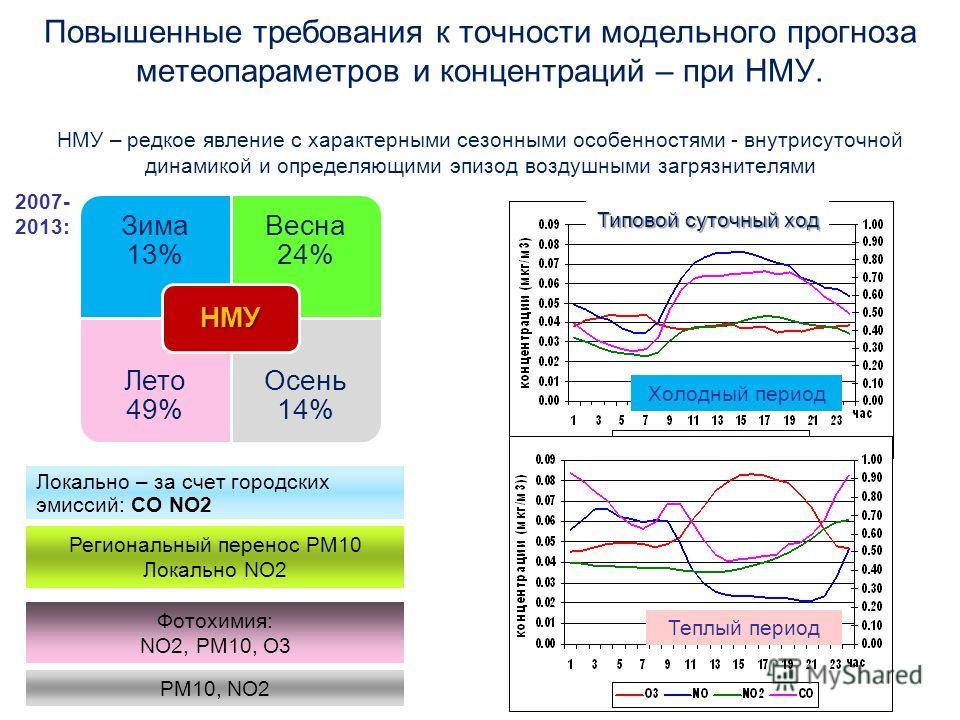 Повышенные требования к точности модельного прогноза метеопараметров и концентраций – при НМУ. НМУ – редкое явление с характерными сезонными особенностями - внутрисуточной динамикой и определяющими эпизод воздушными загрязнителями Локально – за счет