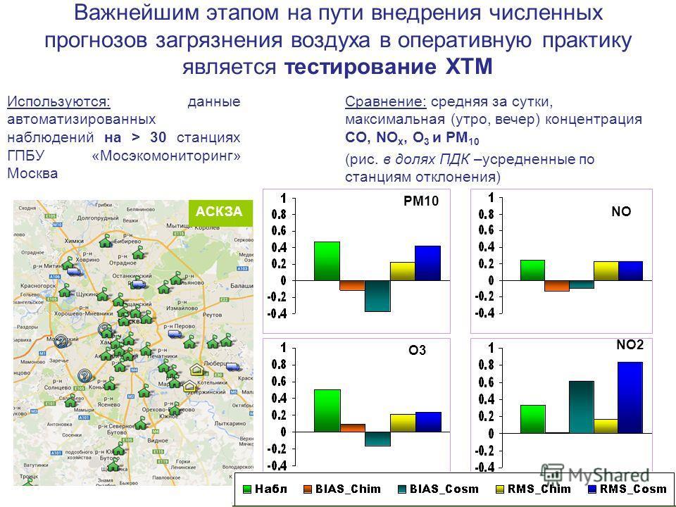 Важнейшим этапом на пути внедрения численных прогнозов загрязнения воздуха в оперативную практику является тестирование ХТМ Используются: данные автоматизированных наблюдений на > 30 станциях ГПБУ «Мосэкомониторинг» Москва РМ10 АСКЗАNОNО O3 NO2 Сравн