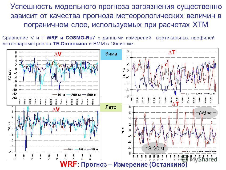 Успешность модельного прогноза загрязнения существенно зависит от качества прогноза метеорологических величин в пограничном слое, используемых при расчетах ХТМ Сравнение V и Т WRF и COSMO-Ru7 с данными измерений вертикальных профилей метеопараметров