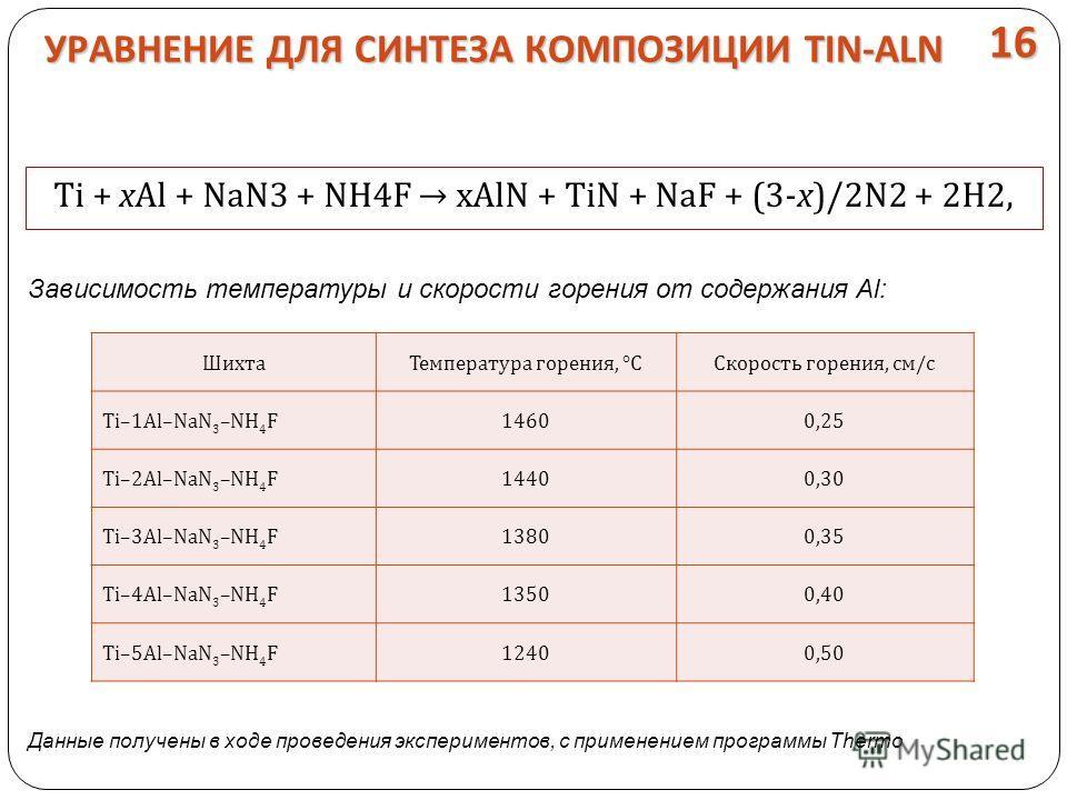 УРАВНЕНИЕ ДЛЯ СИНТЕЗА КОМПОЗИЦИИ TIN-ALN Ti + хAl + NaN3 + NH4F хAlN + TiN + NaF + (3-х)/2N2 + 2H2, Шихта Температура горения, °ССкорость горения, см/с Ti–1Al–NaN 3 –NH 4 F14600,25 Ti–2Al–NaN 3 –NH 4 F14400,30 Ti–3Al–NaN 3 –NH 4 F13800,35 Ti–4Al–NaN