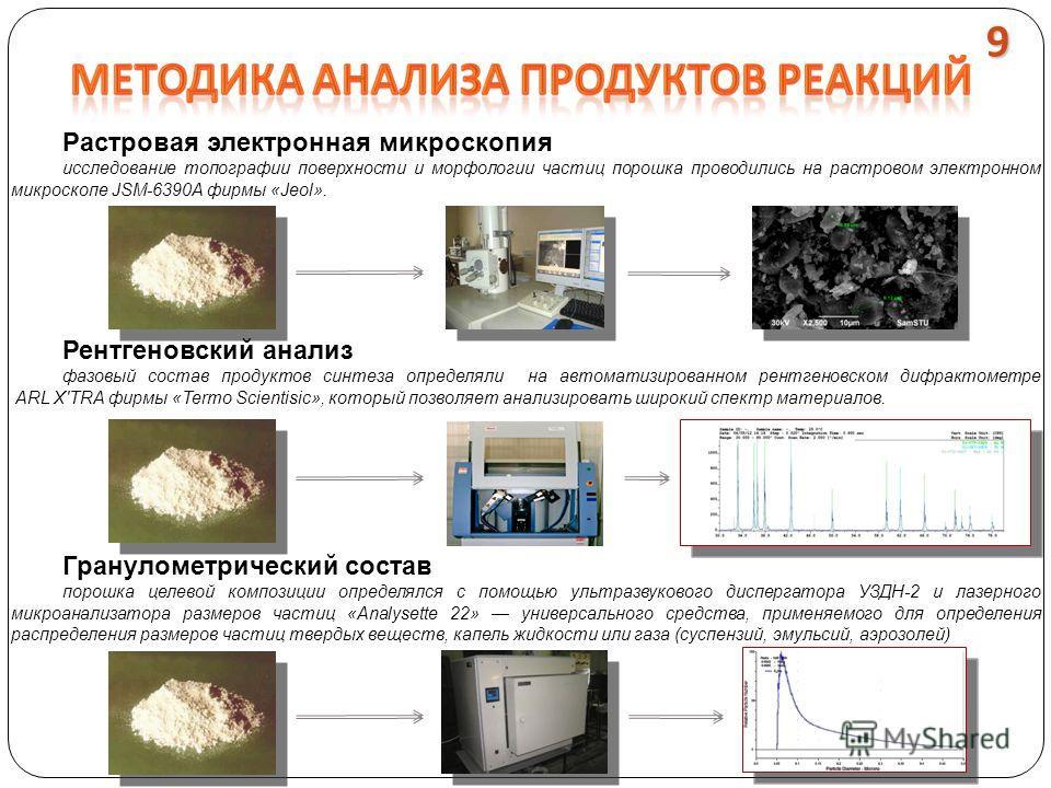 Гранулометрический состав порошка целевой композиции определялся с помощью ультразвукового диспергатора УЗДН-2 и лазерного микроанализатора размеров частиц «Analysette 22» универсального средства, применяемого для определения распределения размеров ч
