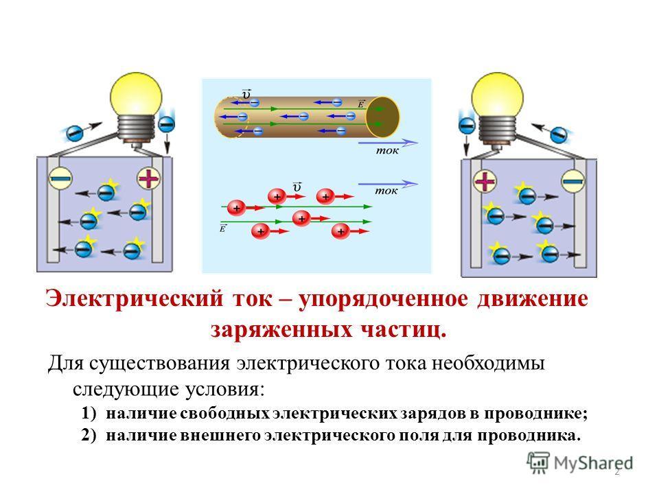 Электрический ток – упорядоченное движение заряженных частиц. Для существования электрического тока необходимы следующие условия: 1)наличие свободных электрических зарядов в проводнике; 2)наличие внешнего электрического поля для проводника. 2