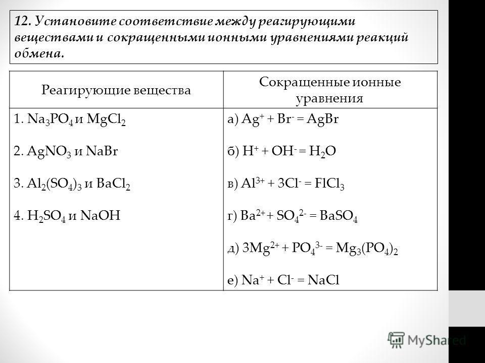 Реагирующие вещества Сокращенные ионные уравнения 1. Na 3 PO 4 и MgCl 2 2. AgNO 3 и NaBr 3. Al 2 (SO 4 ) 3 и BaCl 2 4. H 2 SO 4 и NaOH а) Ag + + Br - = AgBr б) H + + OH - = H 2 O в) Al 3+ + 3Cl - = FlCl 3 г) Ba 2+ + SO 4 2- = BaSO 4 д) 3Mg 2+ + PO 4