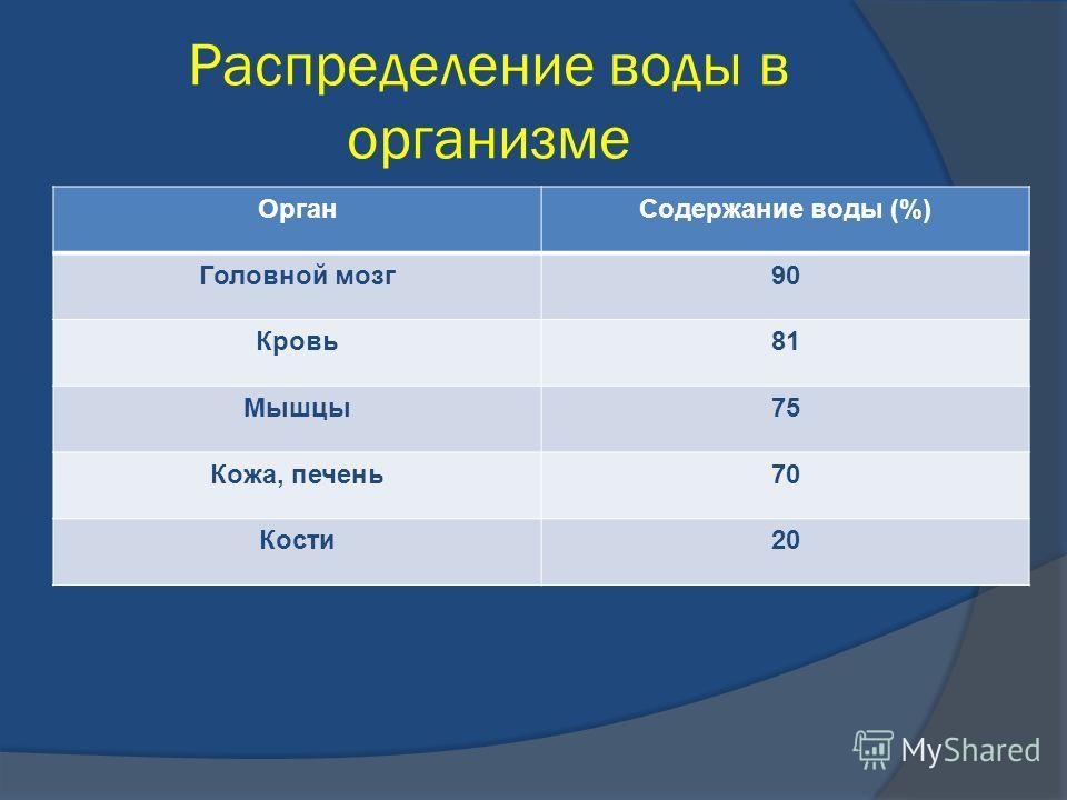 Распределение воды в организме Орган Содержание воды (%) Головной мозг 90 Кровь 81 Мышцы 75 Кожа, печень 70 Кости 20