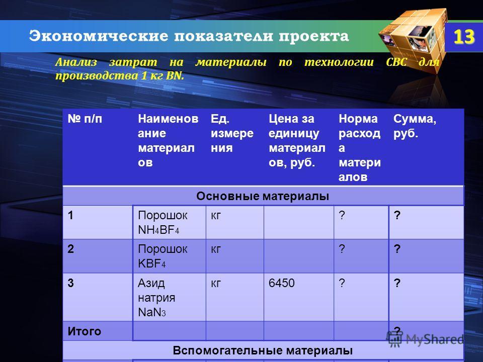 Экономические показатели проекта Анализ затрат на материалы по технологии СВС для производства 1 кг BN. 13