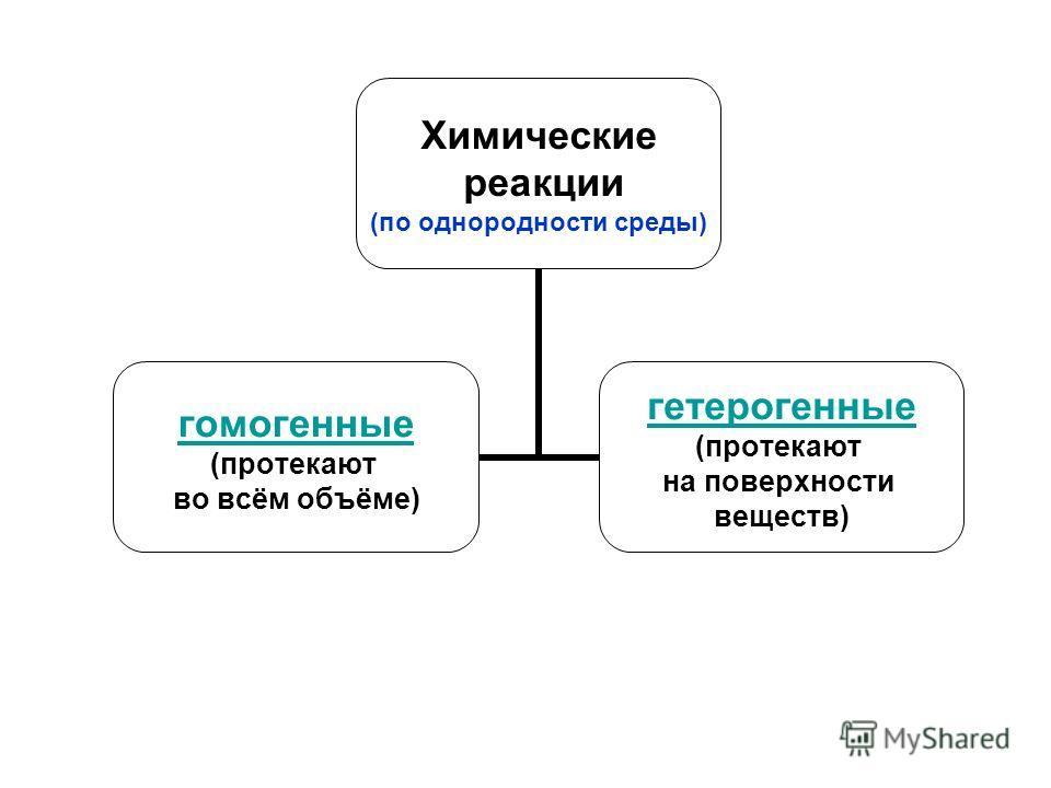 Химические реакции (по однородности среды) гомоенные (протекают во всём объёме) гетероенные (протекают на поверхности веществ)