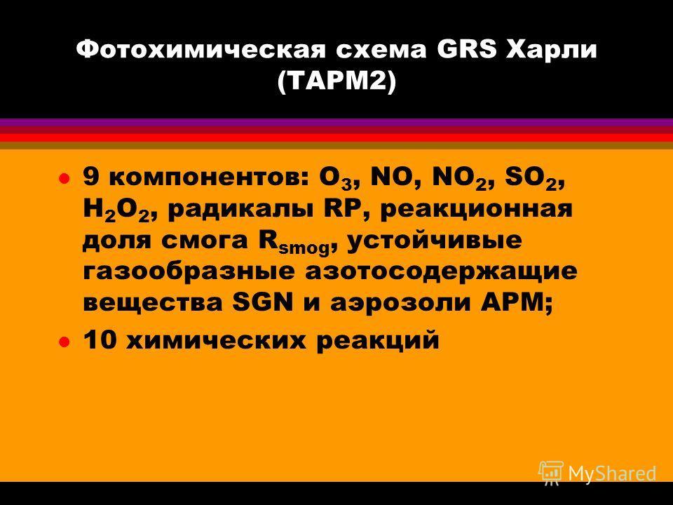 Фотохимическая схема GRS Харли (TAPM2) l 9 компонентов: O 3, NO, NO 2, SO 2, H 2 O 2, радикалы RP, реакционная доля смога R smog, устойчивые газообразные азотосодержащие вещества SGN и аэрозоли APM; l 10 химических реакций
