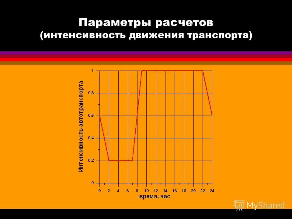 Параметры расчетов (интенсивность движения транспорта)