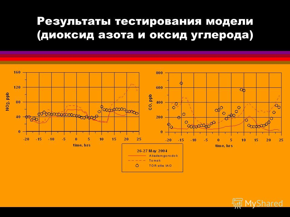 Результаты тестирования модели (диоксид азота и оксид углерода)
