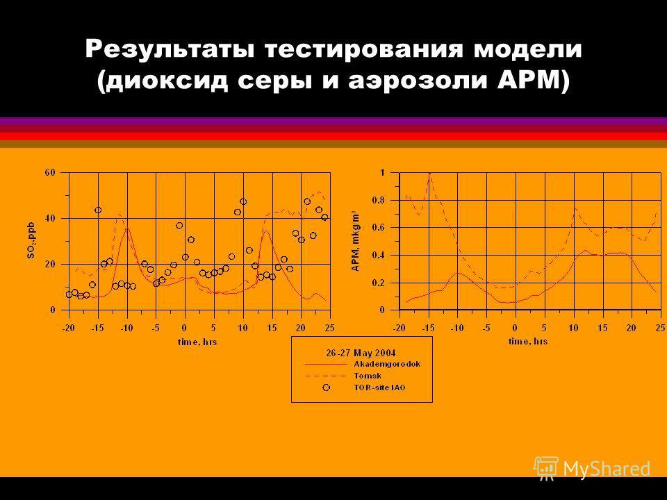 Результаты тестирования модели (диоксид серы и аэрозоли APM)