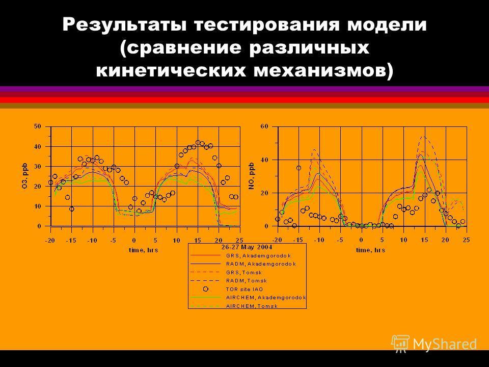Результаты тестирования модели (сравнение различных кинетических механизмов)