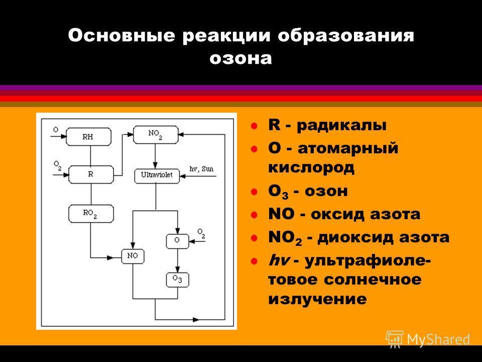 Основные реакции образования озона l R - радикалы l O - атомарный кислород l O 3 - озон l NO - оксид азота l NO 2 - диоксид азота l hv - ультрафиолетовое солнечное излучение