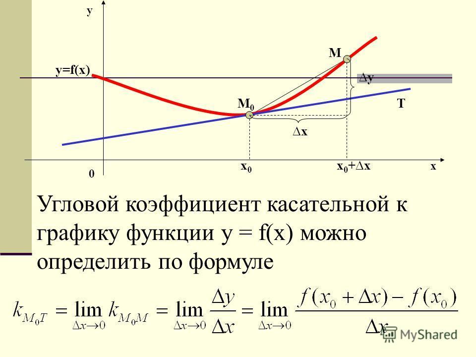 y=f(x) M 0 M T x 0 x 0 +x x y y x 0 Угловой коэффициент касательной к графику функции y = f(x) можно определить по формуле