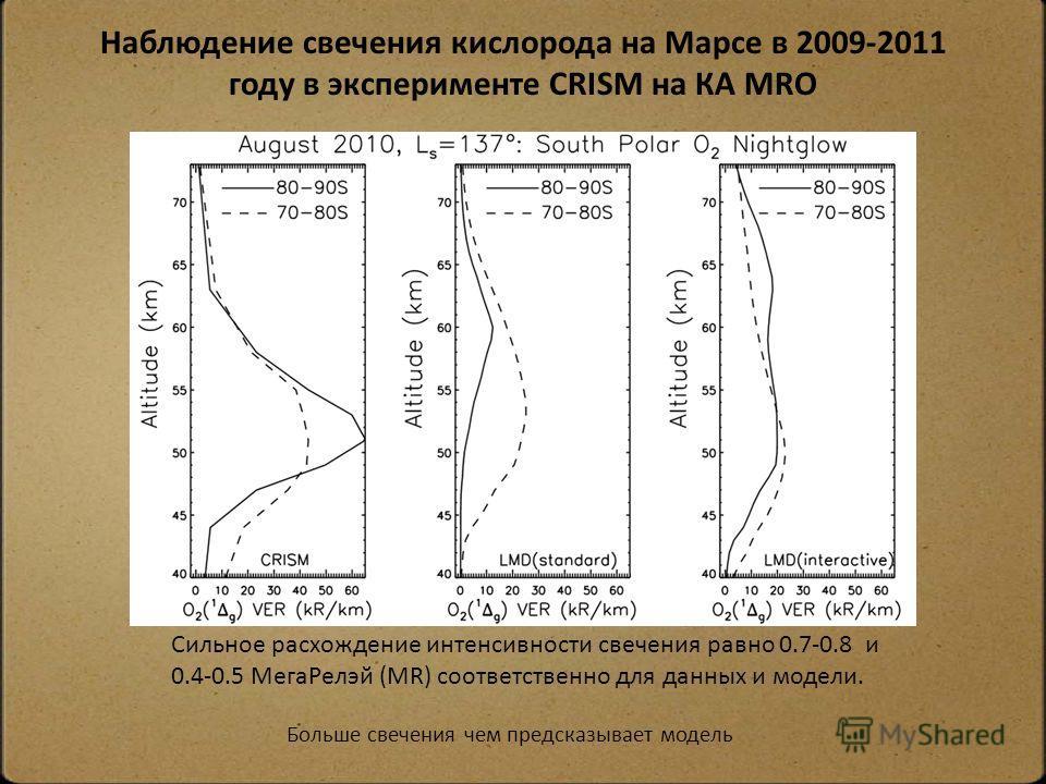 Наблюдение свечения кислорода на Марсе в 2009-2011 году в эксперименте CRISM на КА MRO Больше свечения чем предсказывает модель Сильное расхождение интенсивности свечения равно 0.7-0.8 и 0.4-0.5 Mега Релэй (MR) соответственно для данных и модели.