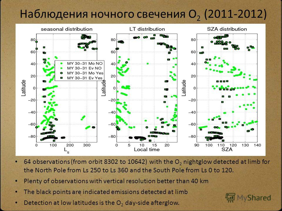 Наблюдения ночного свечения O 2 (2011-2012) 64 observations (from orbit 8302 to 10642) with the O 2 nightglow detected at limb for the North Pole from Ls 250 to Ls 360 and the South Pole from Ls 0 to 120. Plenty of observations with vertical resoluti