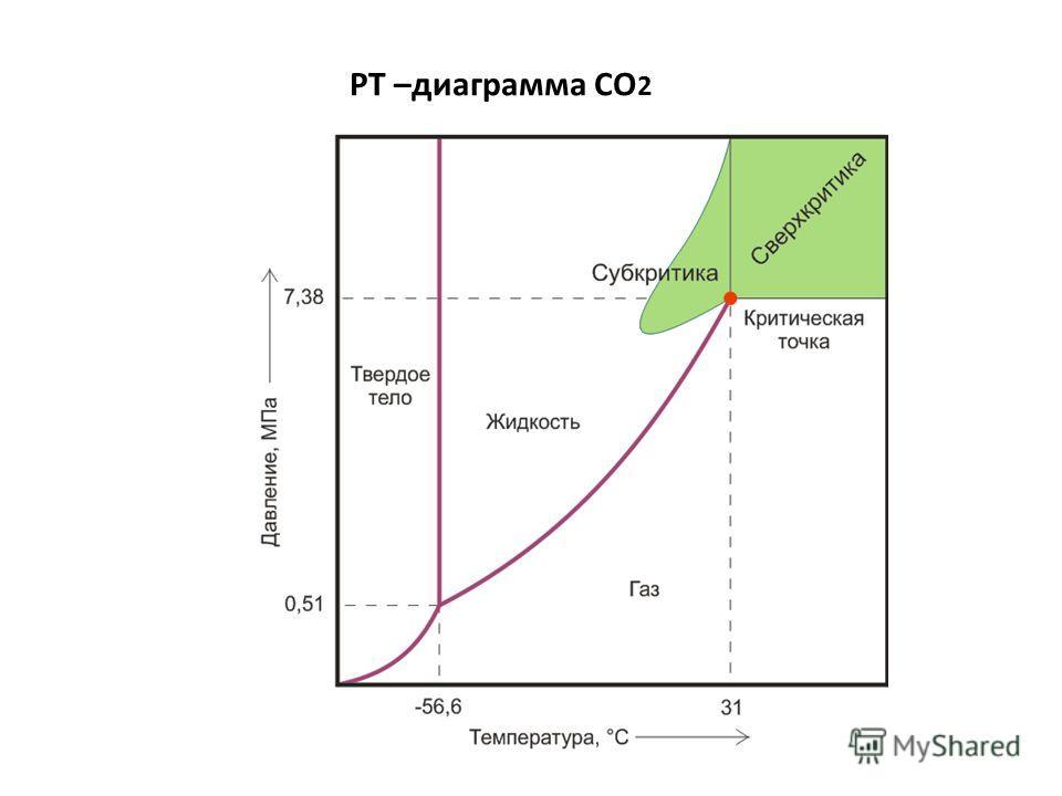 РТ –диаграмма СО 2