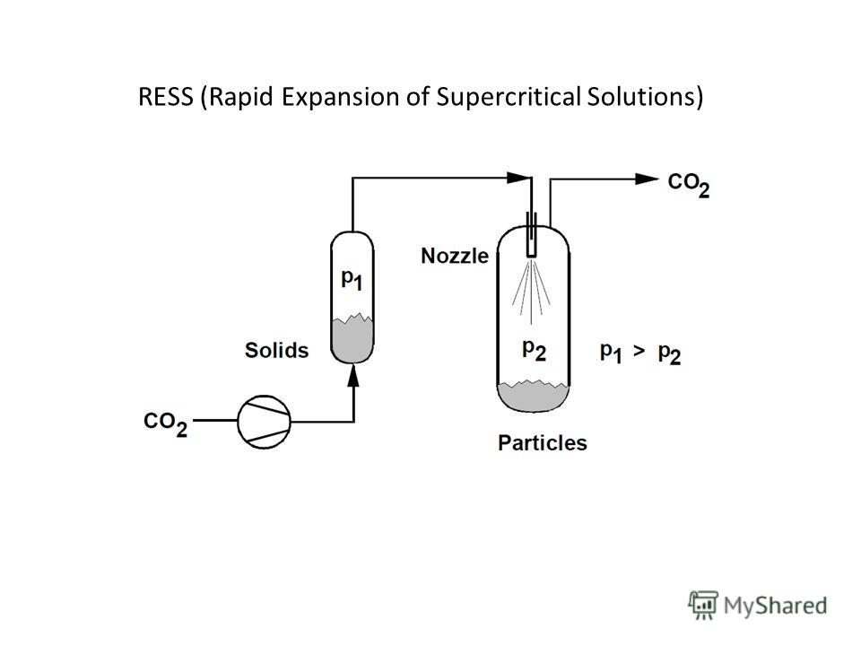 RESS (Rapid Expansion of Supercritical Solutions)