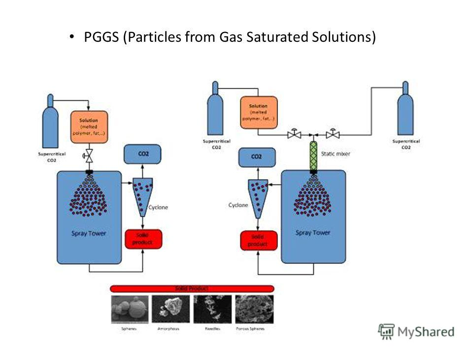 PGGS (Particles from Gas Saturated Solutions)