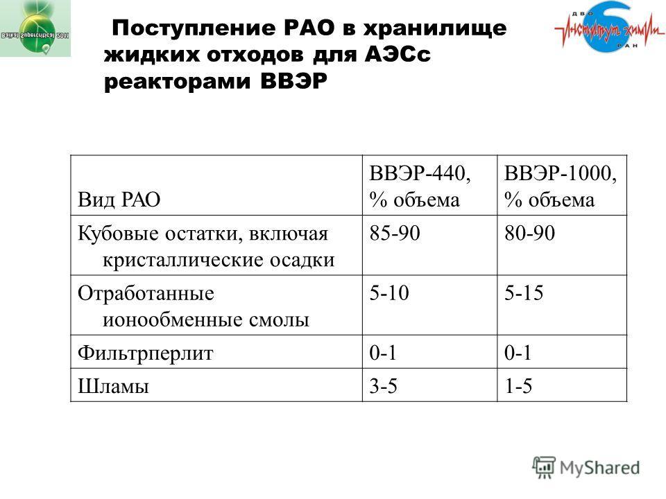 Поступление РАО в хранилище жидких отходов для АЭСс реакторами ВВЭР Вид РАО ВВЭР-440, % объема ВВЭР-1000, % объема Кубовые остатки, включая кристаллические осадки 85-9080-90 Отработанные ионообменные смолы 5-105-15 Фильтрперлит 0-1 Шламы 3-51-5