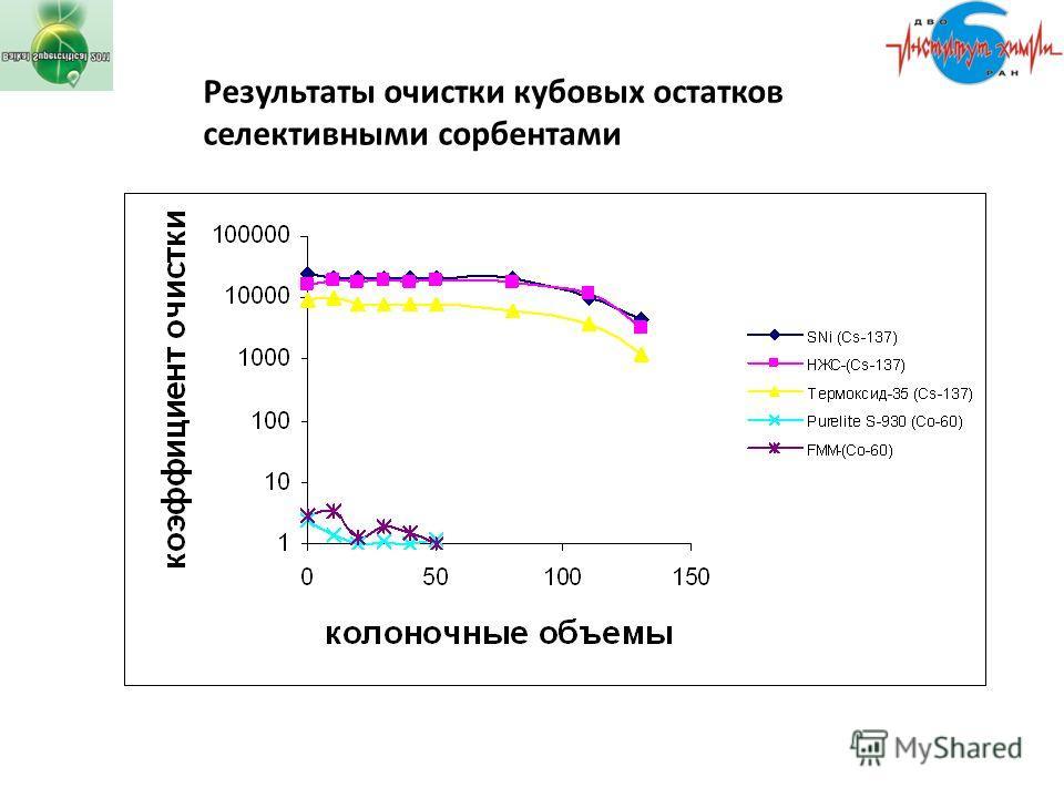 Результаты очистки кубовых остатков селективными сорбентами