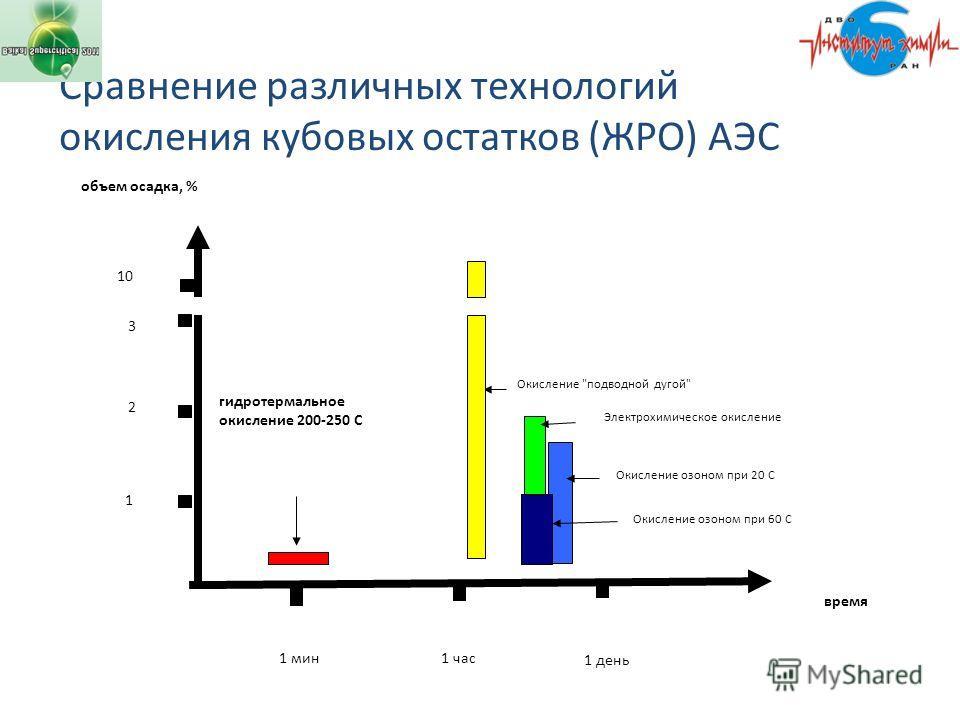 Сравнение различных технологий окисления кубовых остатков (ЖРО) АЭС 1 мин 1 час 1 день Окисление