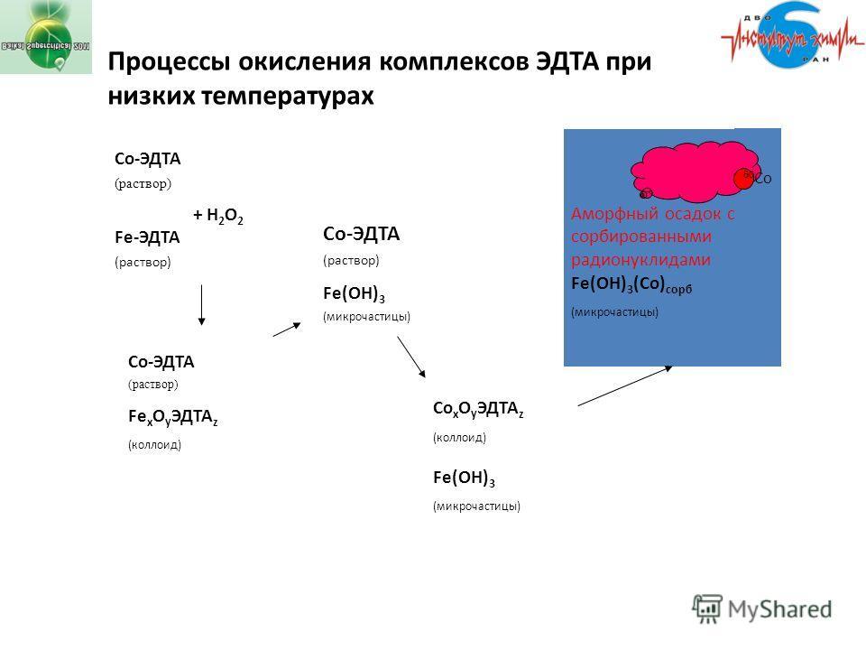 Со-ЭДТА (раствор) + Н 2 О 2 Fe-ЭДТА (раствор) Со-ЭДТА (раствор) Fe x O y ЭДТА z (коллоид) Со-ЭДТА (раствор) Fe(OН) 3 (микрочастицы) Co x O y ЭДТА z (коллоид) Fe(OН) 3 (микрочастицы) Аморфный осадок с сорбированными радионуклидами Fe(OН) 3 (Со) сорб (