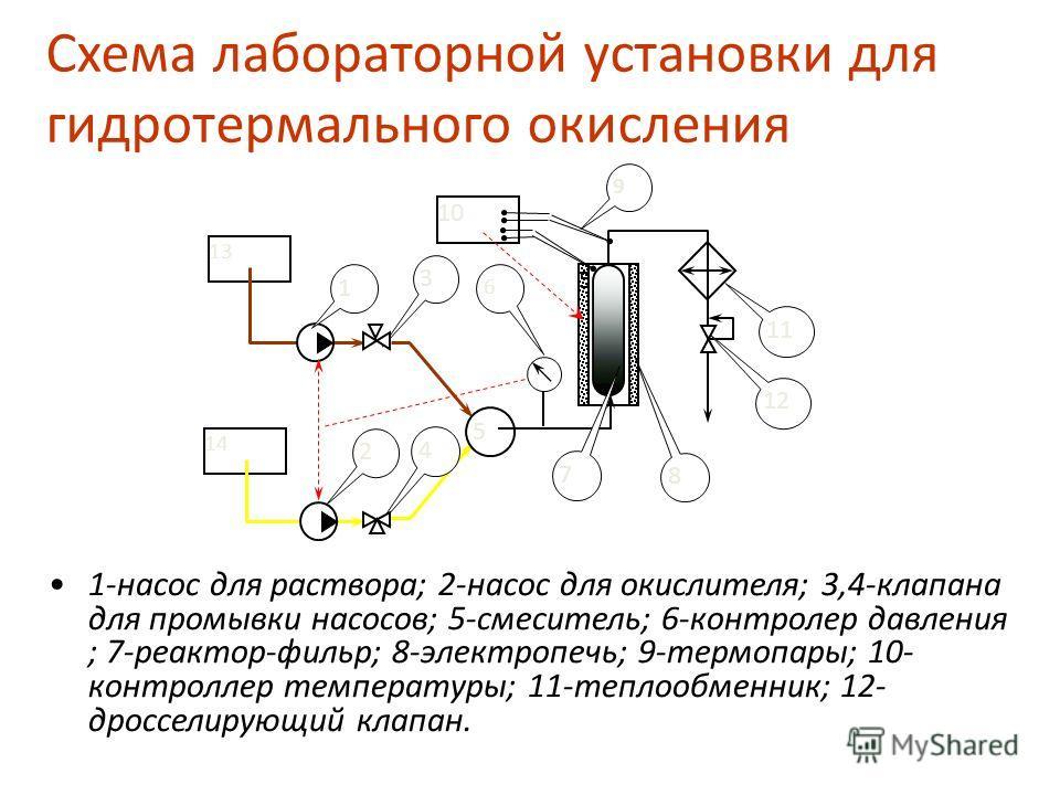 Схема лабораторной установки для гидротермального окисления 1-насос для раствора; 2-насос для окислителя; 3,4-клапана для промывки насосов; 5-смеситель; 6-контролер давления ; 7-реактор-фильр; 8-электропечь; 9-термопары; 10- контроллер температуры; 1