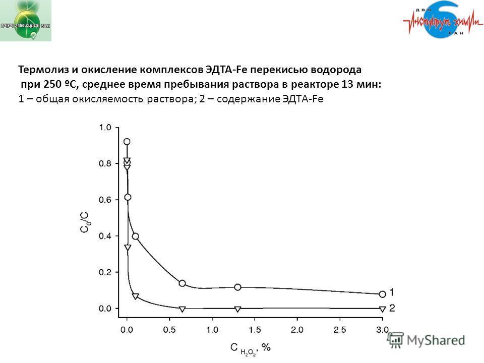 Термолиз и окисление комплексов ЭДТА-Fe перекисью водорода при 250 ºС, среднее время пребывания раствора в реакторе 13 мин: 1 – общая окисляемость раствора; 2 – содержание ЭДТА-Fe