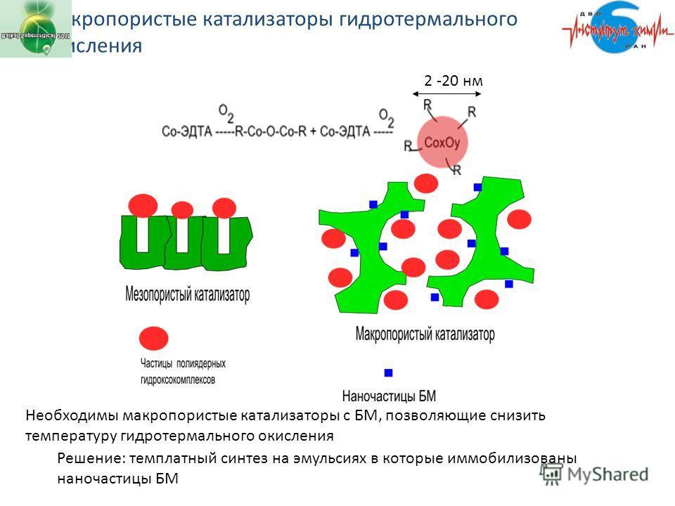 Макропористые катализаторы гидротермального окисления Необходимы макропористые катализаторы с БМ, позволяющие снизить температуру гидротермального окисления 2 -20 нм Решение: темплатный синтез на эмульсиях в которые иммобилизованы наночастицы БМ