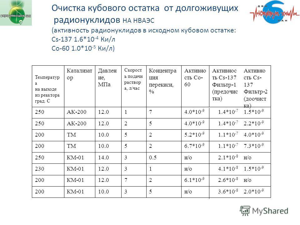 Очистка кубового остатка от долгоживущих радионуклидов НА НВАЭС (активность радионуклидов в исходном кубовом остатке: Cs-137 1.6*10 -4 Ки/л Со-60 1.0*10 -5 Ки/л) 2.0*10 -9 3.6*10 -8 н/о 5310.0КМ-01200 н/о 2.6*10 -8 6.1*10 -9 2712.0КМ-01200 1.5*10 -9