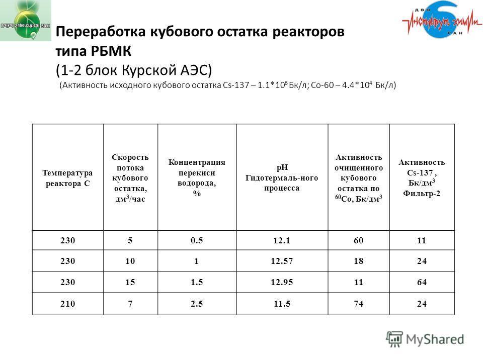 Переработка кубового остатка реакторов типа РБМК (1-2 блок Курской АЭС) (Активность исходного кубового остатка Сs-137 – 1.1*10 6 Бк/л; Со-60 – 4.4*10 4 Бк/л) Температура реактора С Скорость потока кубового остатка, дм 3 /час Концентрация перекиси вод