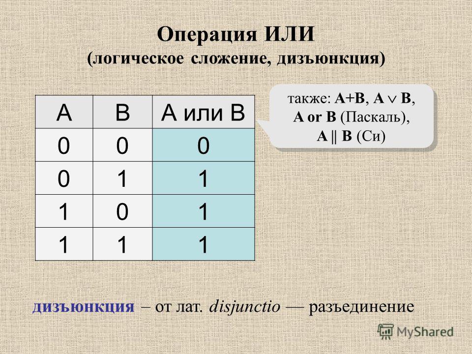 ABА или B 000 011 101 111 также: A+B, A B, A or B (Паскаль), A || B (Си) Операция ИЛИ (логическое сложение, дизъюнкция) дизъюнкция – от лат. disjunctio разъединение