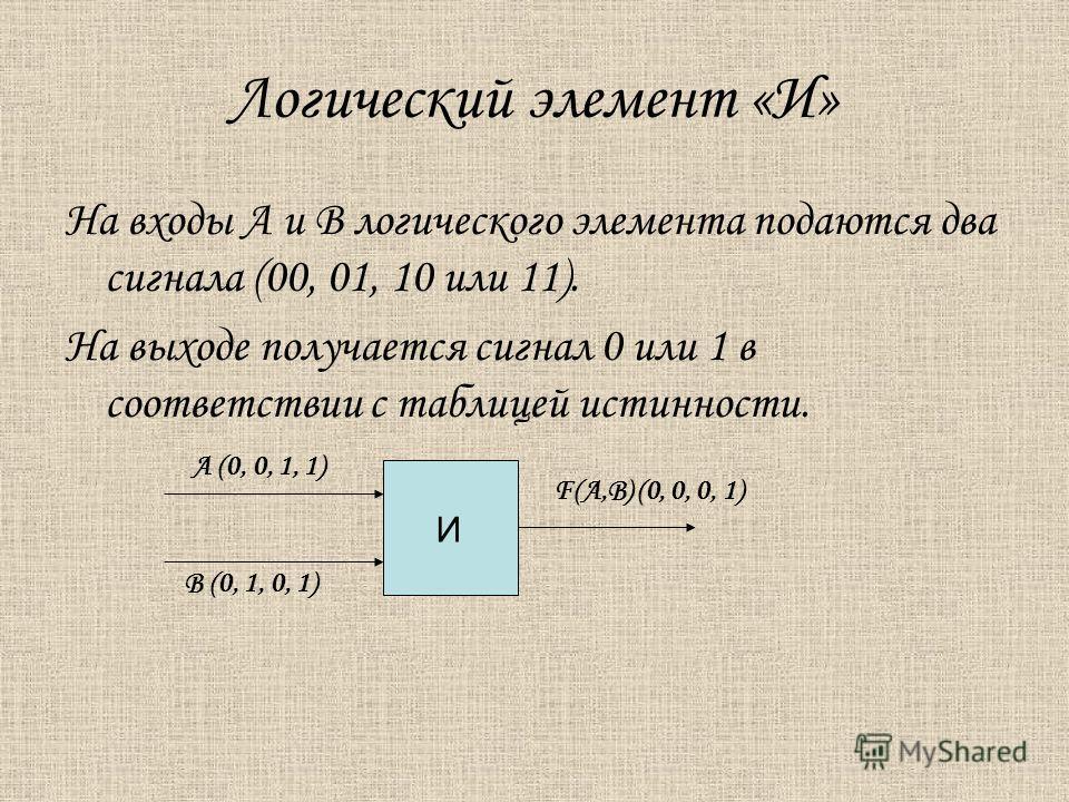 Логический элемент «И» На входы А и В логического элемента подаются два сигнала (00, 01, 10 или 11). На выходе получается сигнал 0 или 1 в соответствии с таблицей истинности. А (0, 0, 1, 1) В (0, 1, 0, 1) И F(А,В) (0, 0, 0, 1)