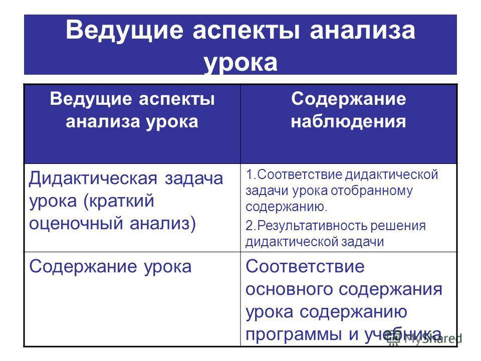 Ведущие аспекты анализа урока Содержание наблюдения Дидактическая задача урока (краткий оценочный анализ) 1. Соответствие дидактической задачи урока отобранному содержанию. 2. Результативность решения дидактической задачи Содержание урока Соответстви