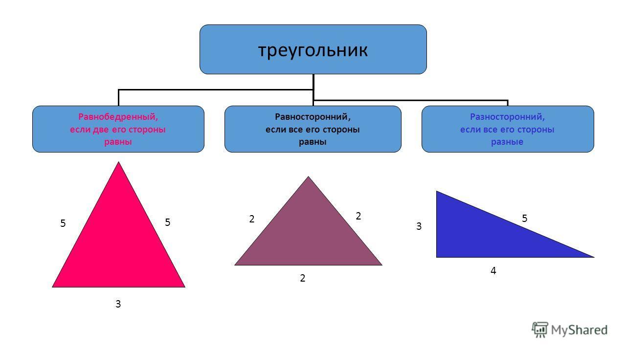 треугольник Равнобедренный, если две его стороны равны Равносторонний, если все его стороны равны Разносторонний, если все его стороны разные 2 4 5 5 5 3 2 2 3