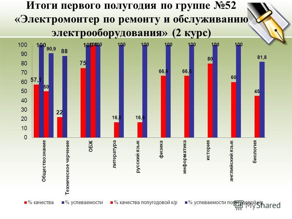 Итоги первого полугодия по группе 52 «Электромонтер по ремонту и обслуживанию электрооборудования» (2 курс)